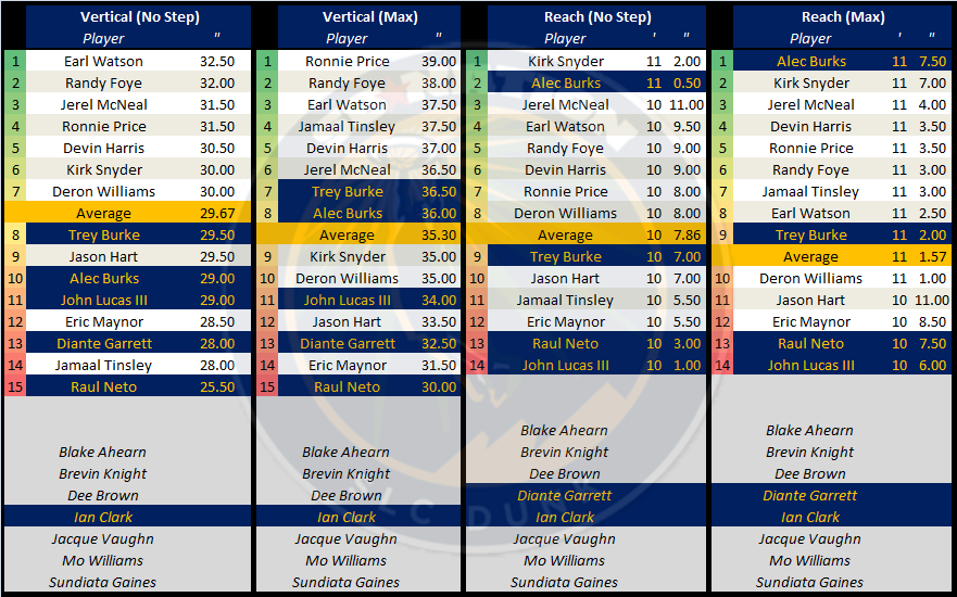 Utah_jazz_draft_measurements_point_guards_-_part_3