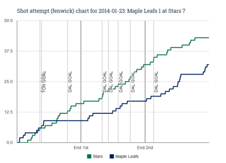 Fenwick_chart_for_2014-01-23_maple_leafs_1_at_stars_7_medium
