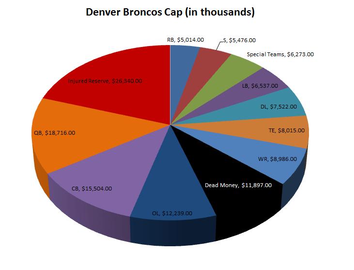 Broncos_cap