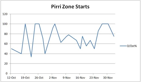 Pirri_zone_starts_medium