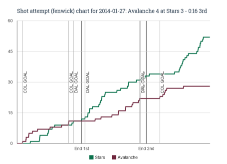 Fenwick_chart_for_2014-01-27_avalanche_4_at_stars_3_-_0_16_3rd_medium