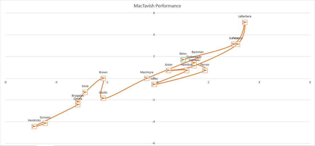 Mact_performance