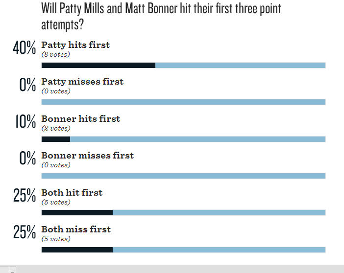 Poll_vs_bulls