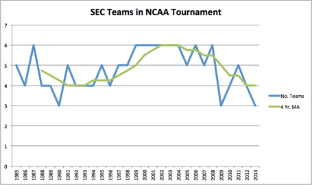 Ncaatournamentappearancessince1985chart_medium