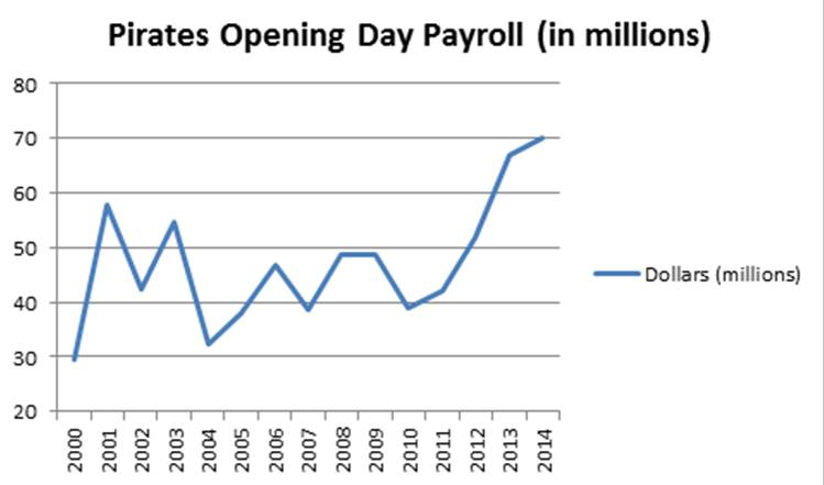 Pirates_payrolls