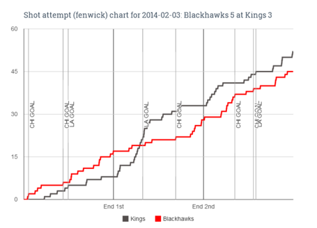 Fenwick_chart_for_2014-02-03_blackhawks_5_at_kings_3_medium