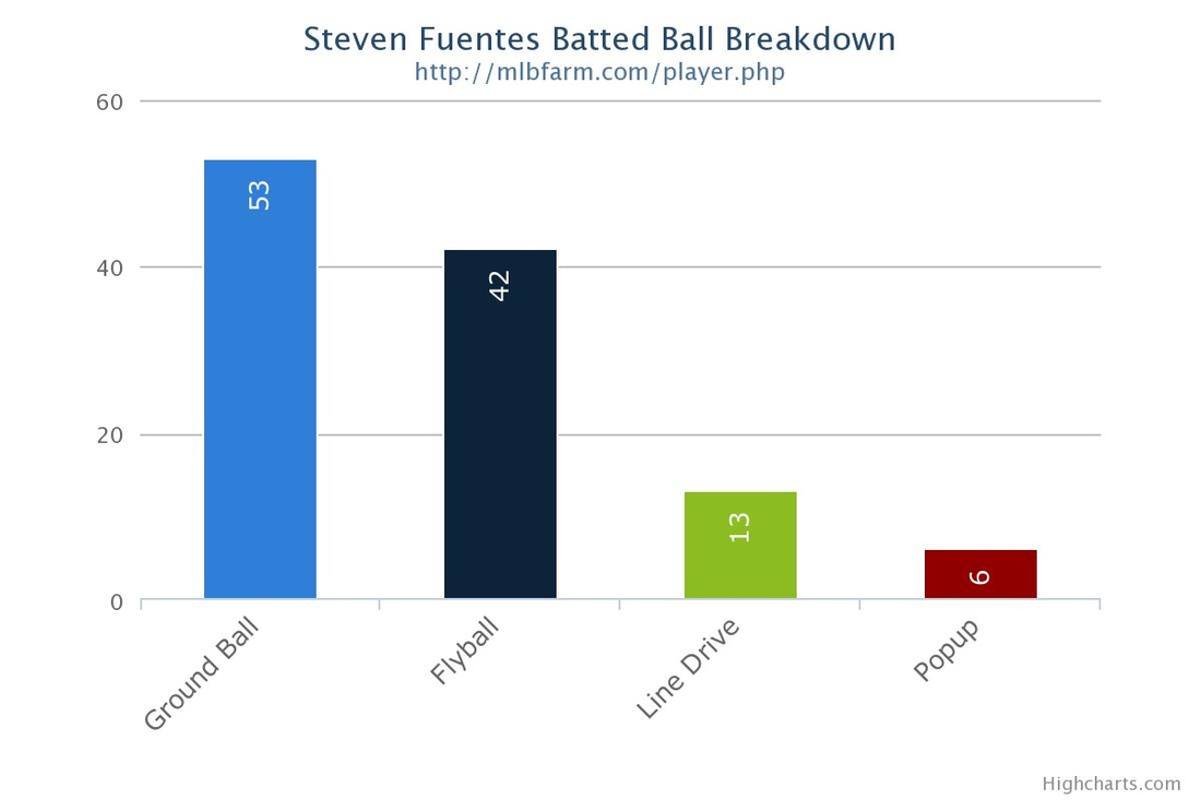 Fuentes_batted_ball_medium