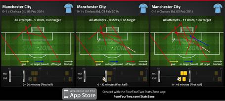 City_shots_on_goal_medium