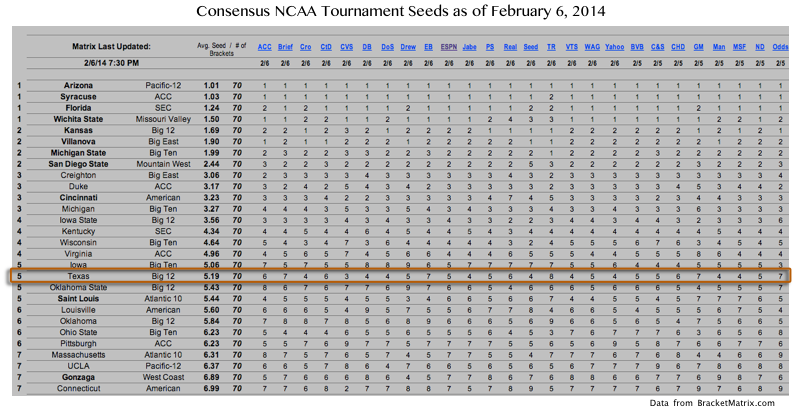 Ncaa_tournament_bracket_matrix_2-6-14_medium