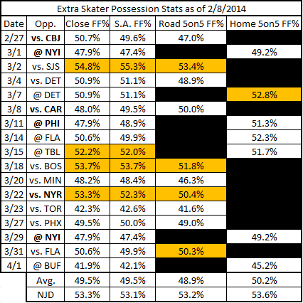 March_2014_possession_of_opponents