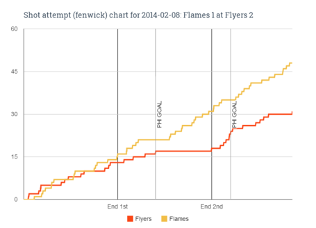 Fenwick_chart_for_2014-02-08_flames_1_at_flyers_2_medium