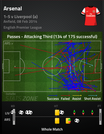 Afc_final_third_passes_medium