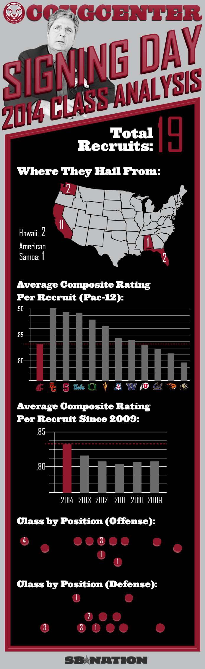 Cougcenterrecruitinginfographic2014