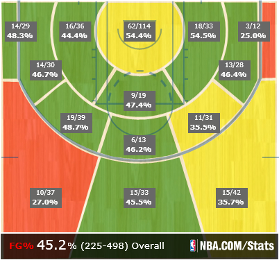 Afflalo_in_losses_shot_chart_medium