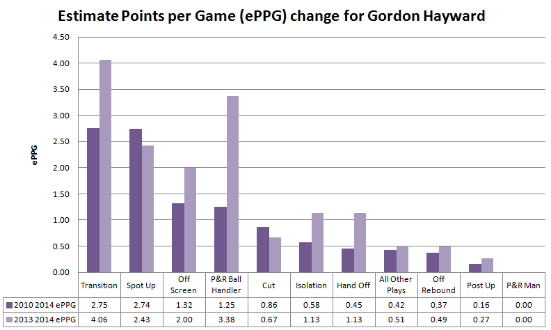 Gordon_hayward_2013_2014_play_changes_01