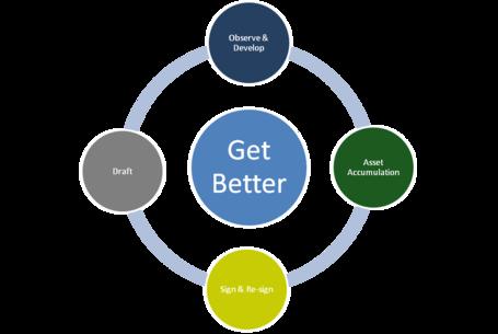 Get_better_medium