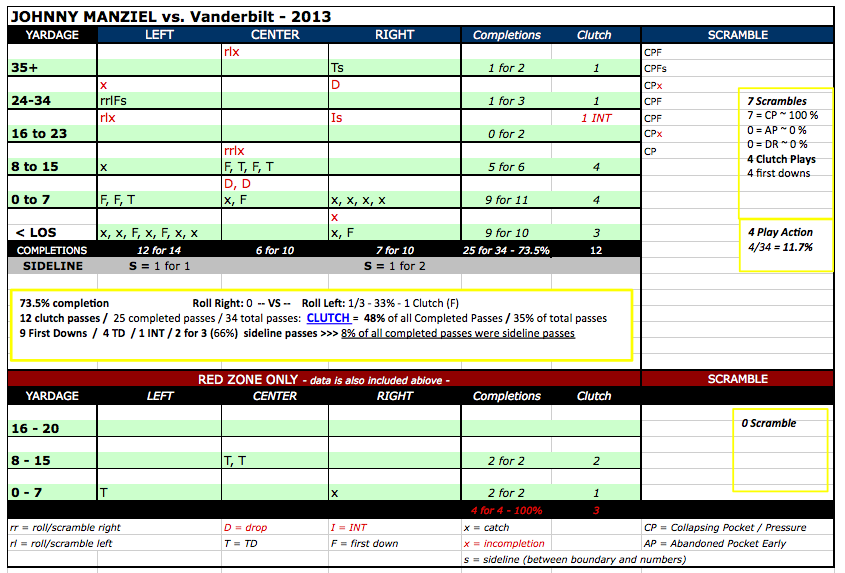 Johnny_manziel_vs_vanderbilt_chart_final_medium
