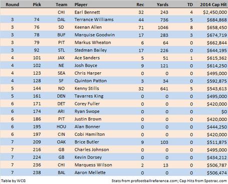Bennett_v_receivers_table_medium