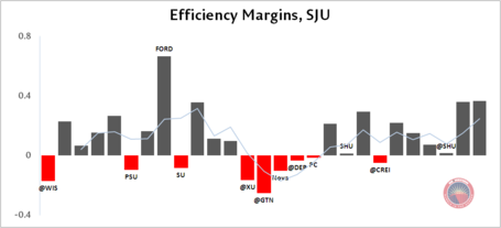2-20_eff_margins_by_game_sju_medium