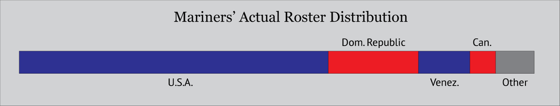Mariners_roster_representation_actual