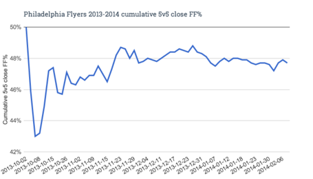 Philadelphia_flyers_2013-2014_cumulative_5v5_close_ff__medium