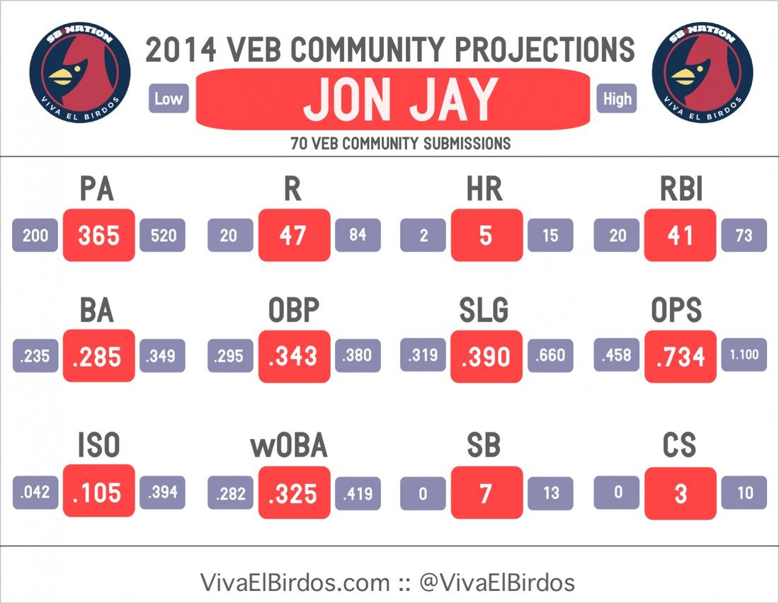 2014_veb_projections_--_jay