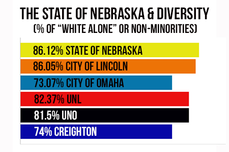 The_state_of_nebraska___diversity_medium