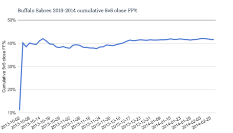 Buffalo_sabres_2013-2014_cumulative_5v5_close_ff__medium