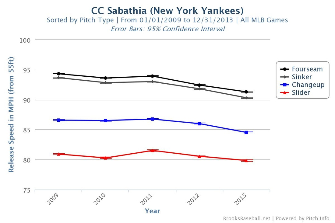 Cc_sabathia_speed_by_pitch_09-13