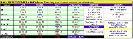 Mettenberger_total_game_chart_2013_medium