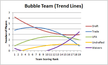 Bubble_team_trend_medium