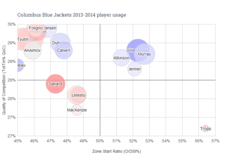 Columbus_blue_jackets_2013-2014_player_usage_medium