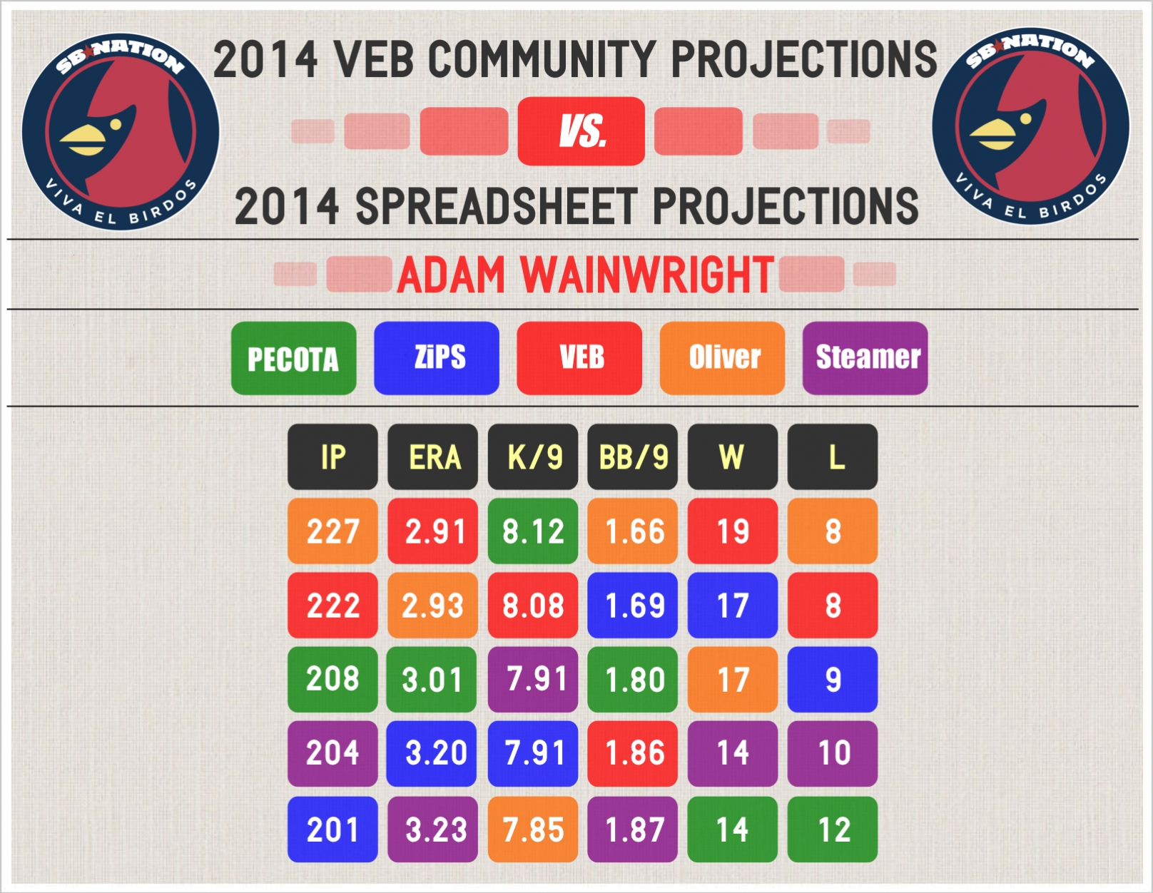2014_veb_projections_--_wainwright_--_comparative