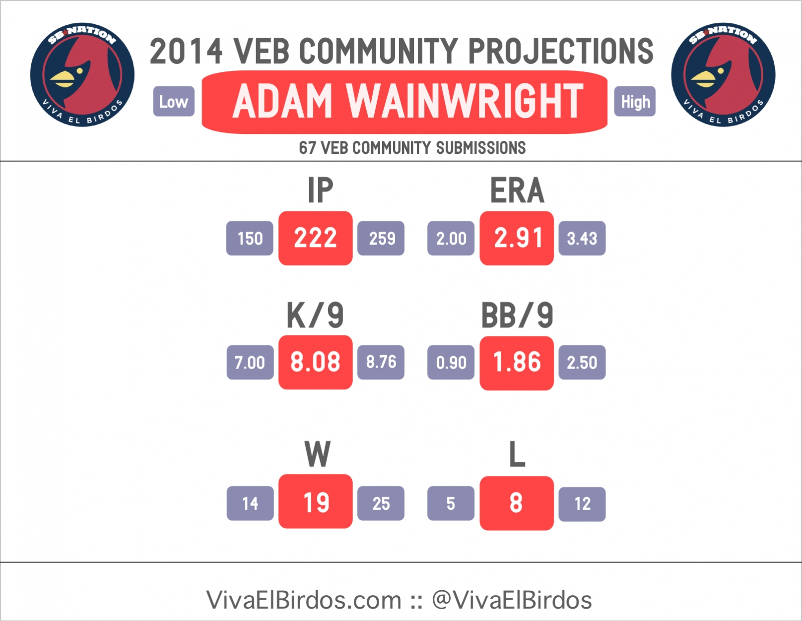 2014_veb_projections_--_wainwright
