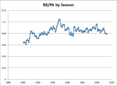 Bb_per_pa_by_season_medium