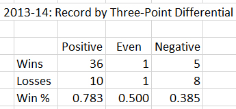 Three-point-record_medium