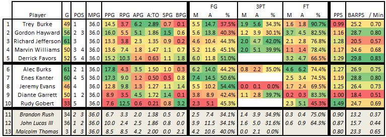 2013_2014_ptd_season_per_36