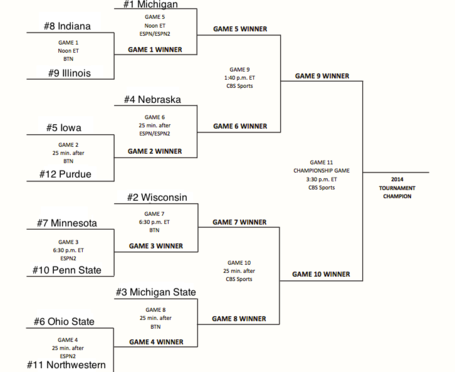 B1g_projected_bracket_medium