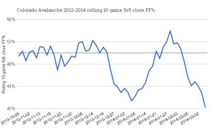 Colorado_avalanche_2013-2014_rolling_10-game_5v5_close_ff__medium