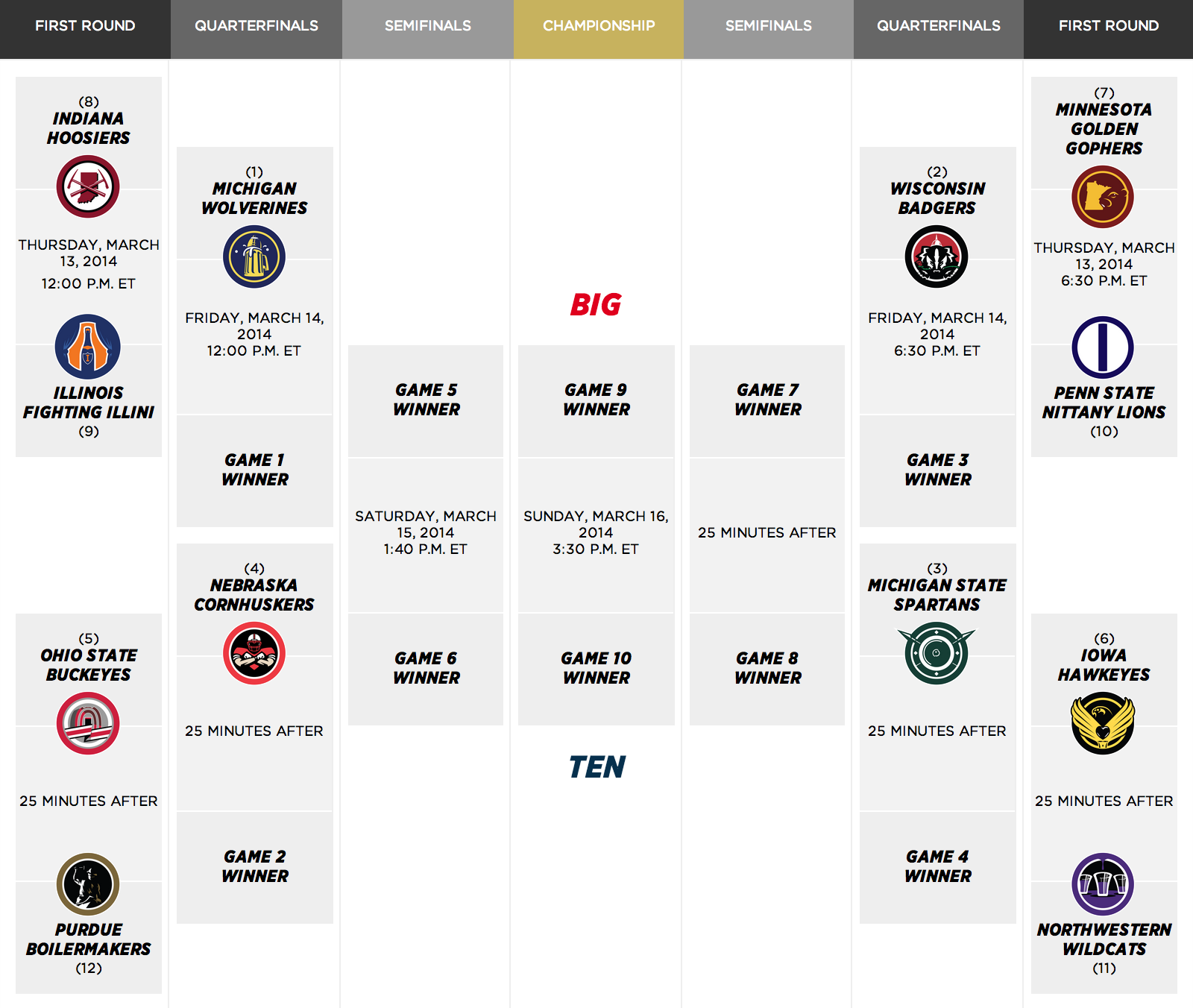 2014-big-ten-tournament-bracket_medium