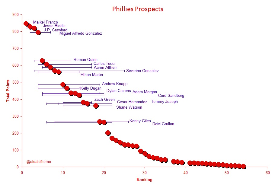 Philliesprospects2014