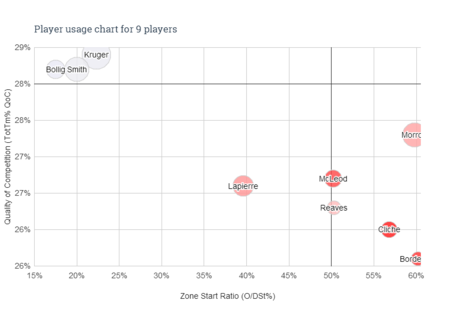 Player_usage_chart_-_9_players__4__medium