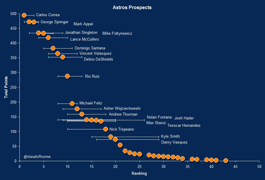 Astros2014prospects