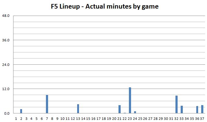 F5_lineup_-_actual_minutes