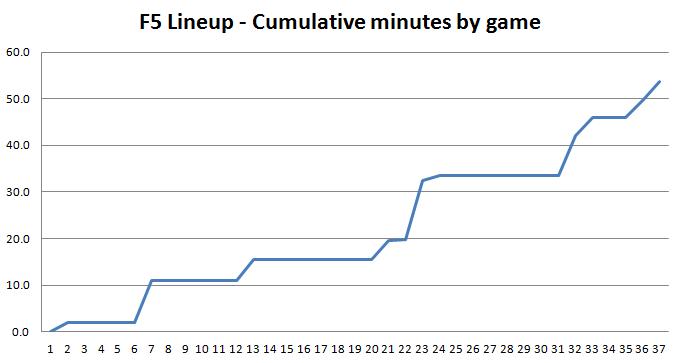 F5_lineup_-_cumulative_minutes