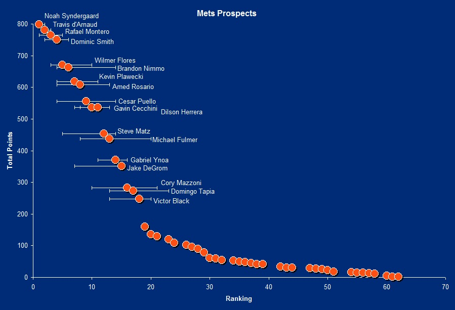 Mets2014prospects