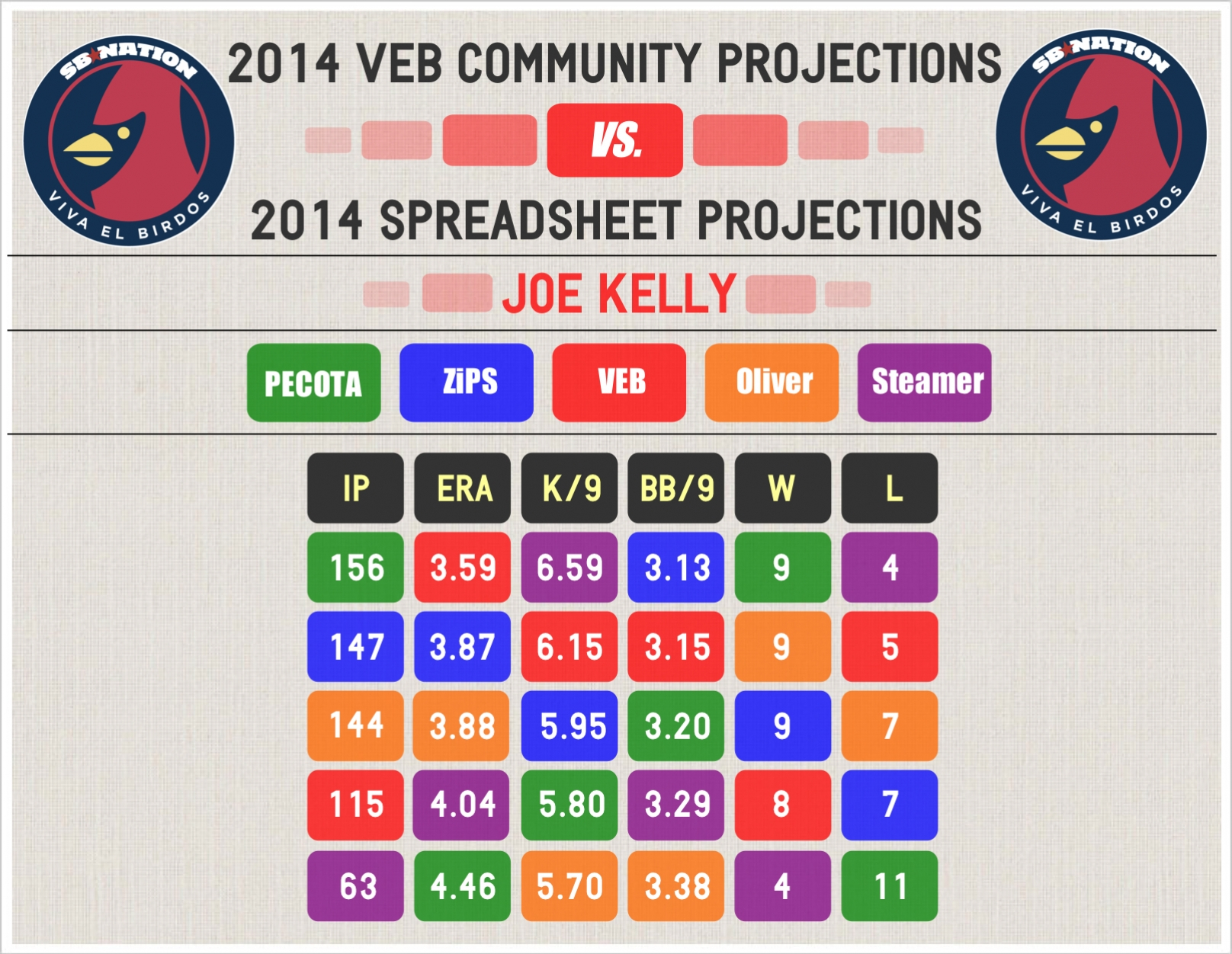 2014_veb_projections_--_kelly_--_comp