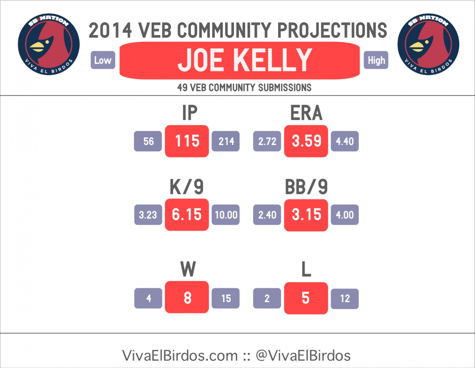 2014_veb_projections_--_kelly