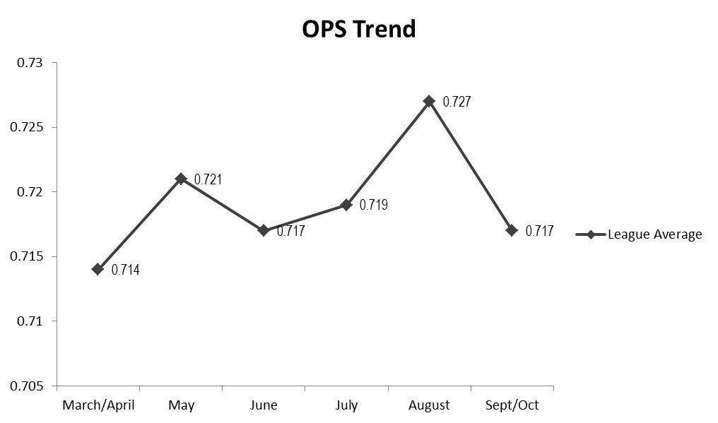 Ops_trend