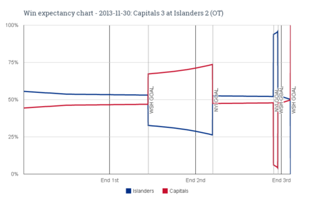 Win_expectancy_chart_-_2013-11-30_capitals_3_at_islanders_2__ot__medium